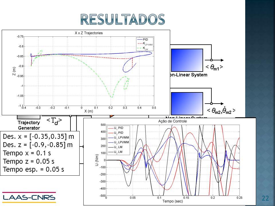 resultados Des. x = [-0.35,0.35] m Des. z = [-0.9,-0.85] m